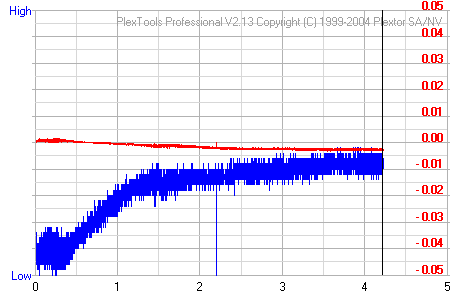 Click to see the CDSpeed Graph!