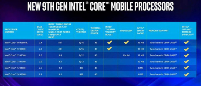 New Intel Core i9-9980HK Reaches 5GHz And Has 8 Cores