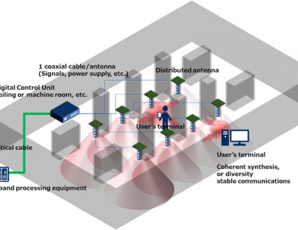 NEC Develops Millimeter-wave Distributed Antenna Radio Unit for Indoor 5G Applications