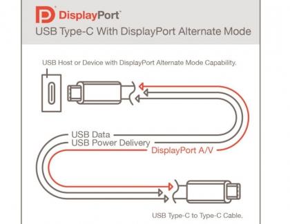 VESA DisplayPort Alt Mode Spec Brings DisplayPort 2.0 Performance to USB4 and New USB Type-C Devices