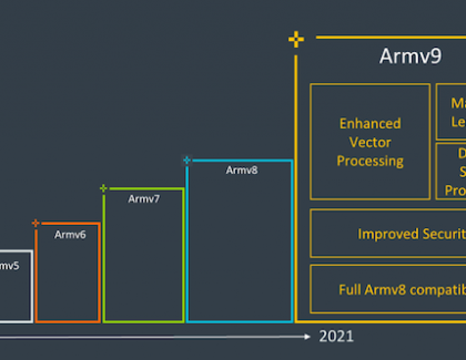 Arm's solution to the future needs of AI, security and specialized computing is v9