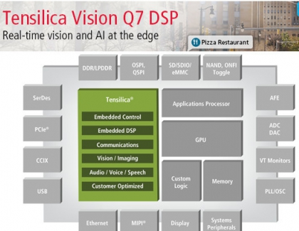 New Cadence Vision Q7 DSP Brings Real-Time Vision and AI at the Edge