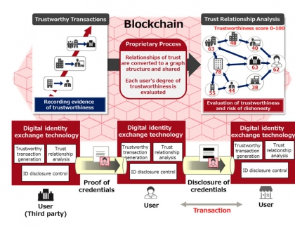 Fujitsu's Digital Identity Technology Evaluates Trustworthiness in Online Transactions