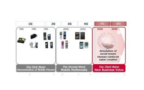 DOCOMO Shares Its Vision For a 6G Communication System