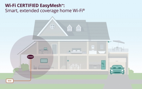 Wi-Fi CERTIFIED EasyMesh Enhances Multiple Access Point Wi-Fi Network Quality