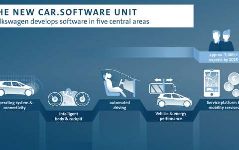 Volkswagen to Boost Car Software Development