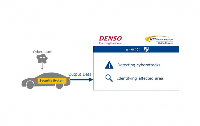 DENSO and NTT Communications Starts Validating Vehicle Security Operation Center Technology for Connected Cars