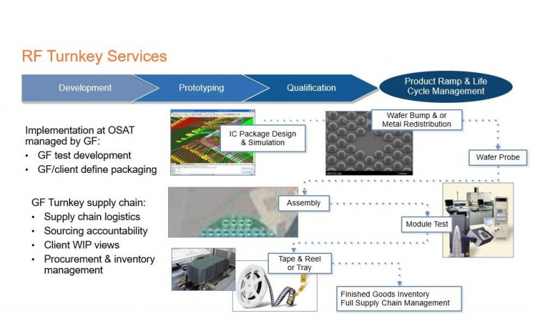 Globalfoundries Offers Post-Fab Turnkey Services As 5G Arrives