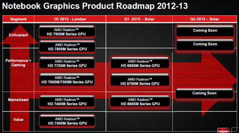 AMD Unveils The Latest Radeon HD 8000M Mobile and HD 8000 Desktop