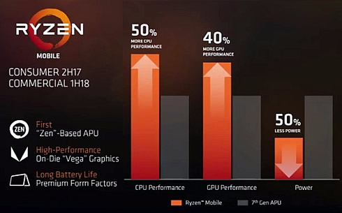 AMD Financial Analyst Day: Epyc, Ryzen Mobile and PRO, Threadripper
