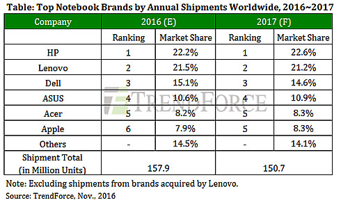 Global Notebook And Tablet Shipments To Decline In 2017 ...